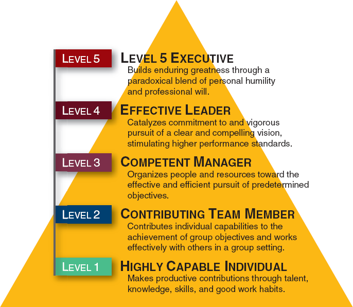 harvard business review leadership styles pdf
